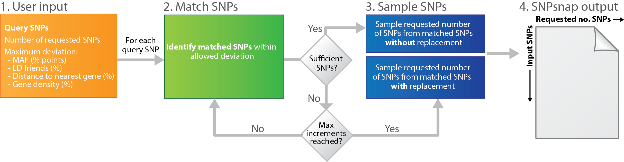 The Snpsnap Algorithm Identifies Matched Snps As Follows: